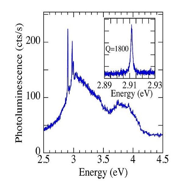 室温下修改L3腔体的光荧光谱-丰通丰创