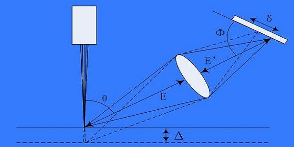 三角法测距原理-丰通丰创