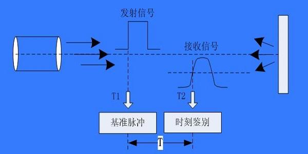 脉冲-相位法测距原理图-丰通丰创