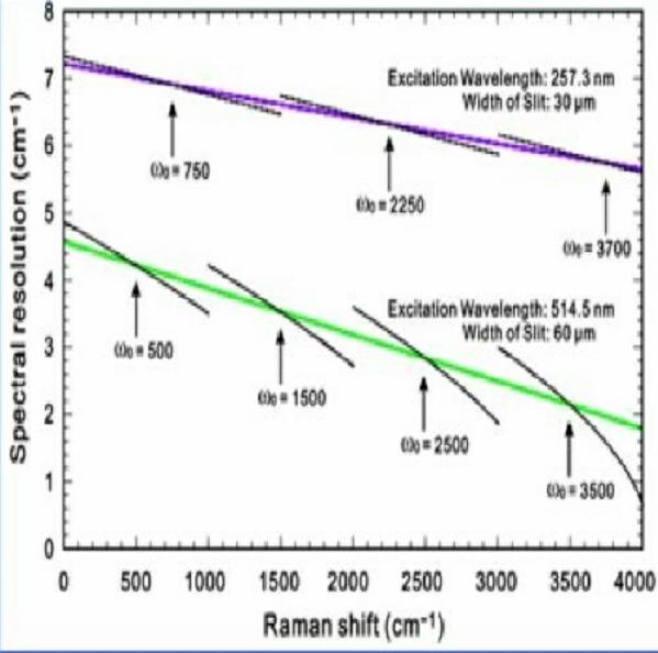 沿拉曼位移轴[20.21]的光谱分辨率-丰通丰创