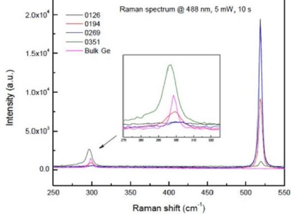 锗晶片拉曼光谱-丰通丰创