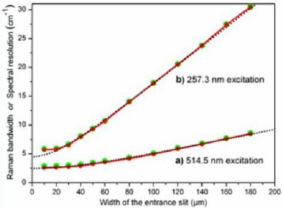 拉曼光谱分辨率建模-丰通丰创