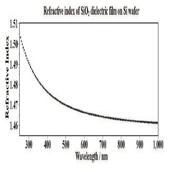 氧化硅层折射率系数和波长的关系-丰通丰创
