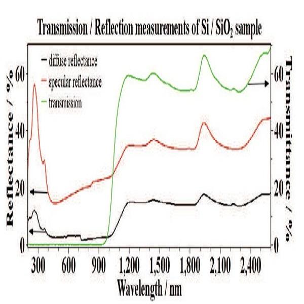 氧化硅/硅样品透射/反射的测量结果-丰通丰创