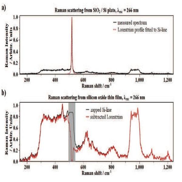 520波数对硅/氧化硅样品拉曼光谱的影响-丰通丰创