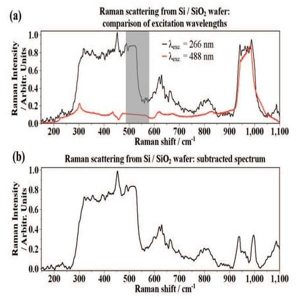 硅衬底拉曼散射和拉曼光谱-丰通丰创