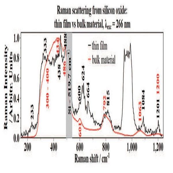 氧化硅拉曼光谱和禁带-丰通丰创