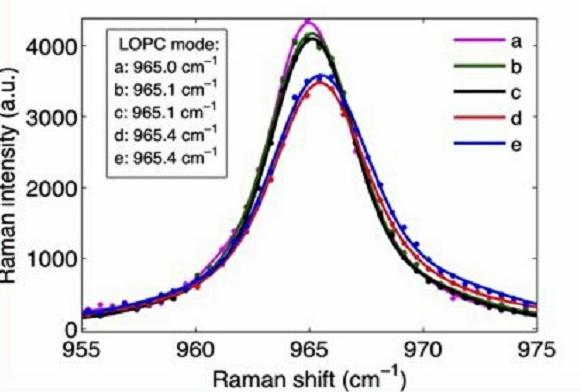 6H-SiC样品拉曼光谱-丰通丰创
