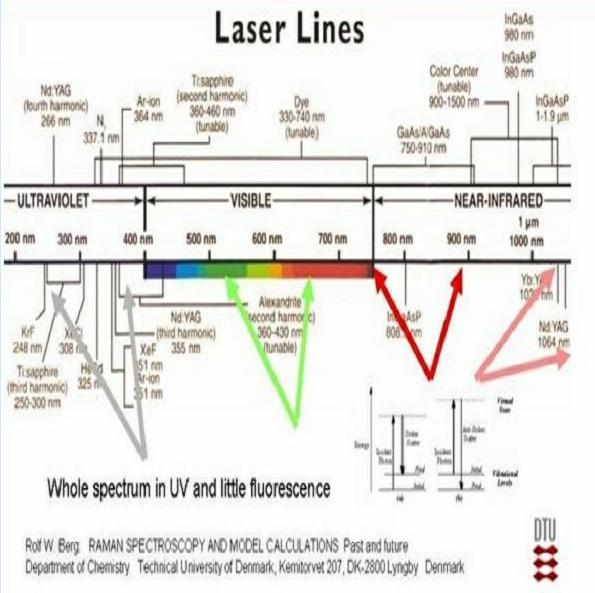 激光器光谱-丰通丰创