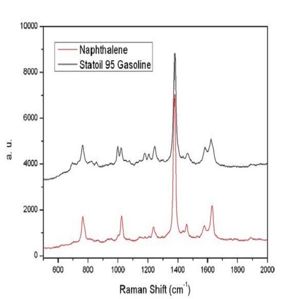 紫外拉曼-挪威国家石油公司95汽油和萘被229nm激光器激发-丰通丰创