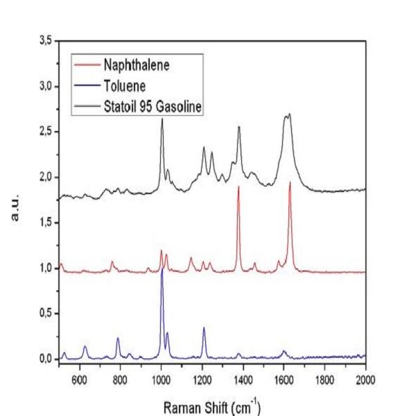 紫外拉曼-挪威国家石油公司95汽油、甲苯和萘被244 nm激光器激发-丰通丰创