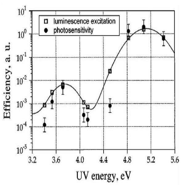 无氢掺锗光纤光灵敏度与中心三态激发光谱-丰通丰创