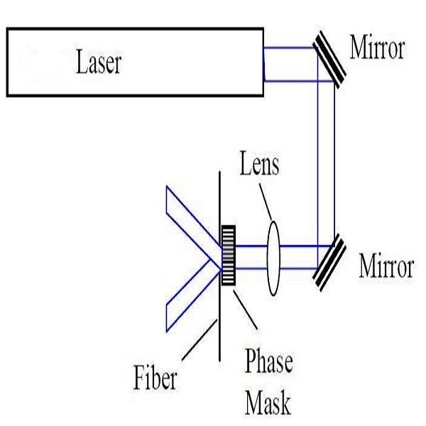 FBG光栅测试光纤-丰通丰创