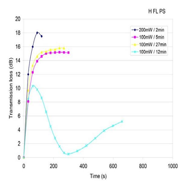 氢加载Fiberlogix Photosensitive光栅透射损失-丰通丰创