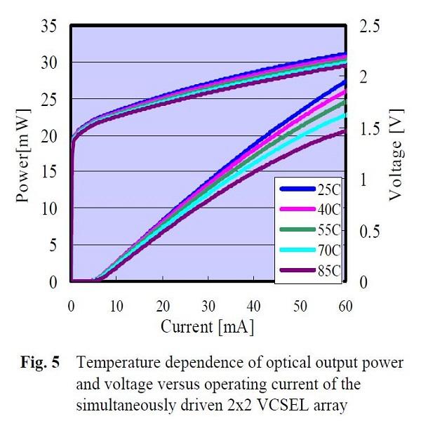VCSEL阵列光电曲线-丰通丰创