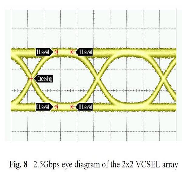 VCSEL阵列2.5Gbps眼图-丰通丰创