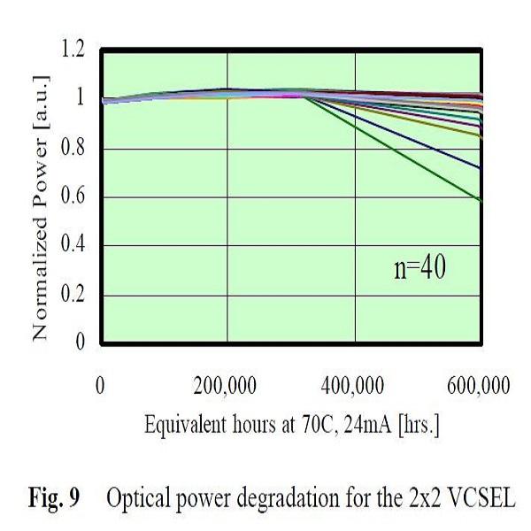 VCSEL阵列平均无故障时间-丰通丰创